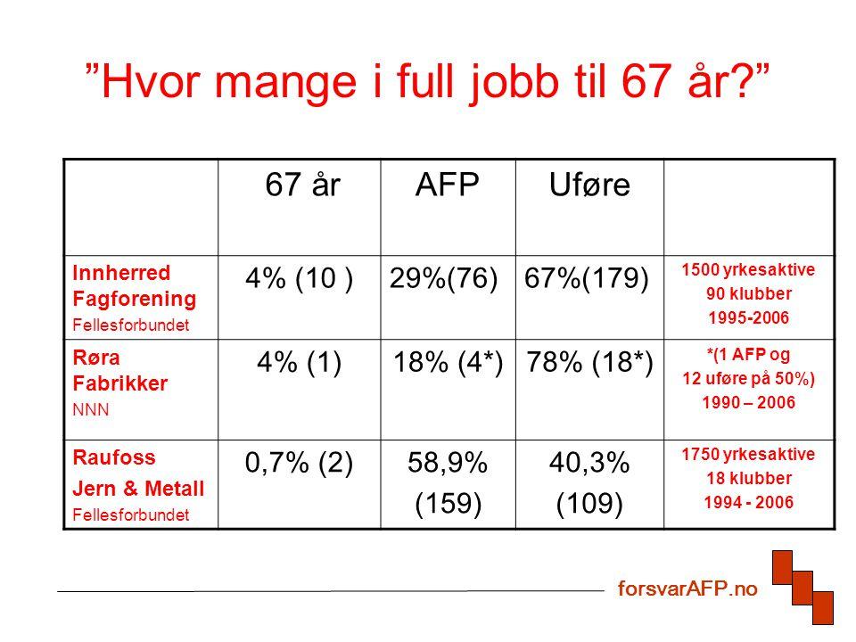 Hvor mange i full jobb til 67 år? 67 årAFPUføre Innherred Fagforening Fellesforbundet 4% (10 )29%(76)67%(179) 1500 yrkesaktive 90 klubber 1995-2006 Røra Fabrikker NNN 4% (1)18% (4*)78% (18*) *(1 AFP og 12 uføre på 50%) 1990 – 2006 Raufoss Jern & Metall Fellesforbundet 0,7% (2)58,9% (159) 40,3% (109) 1750 yrkesaktive 18 klubber 1994 - 2006 forsvarAFP.no