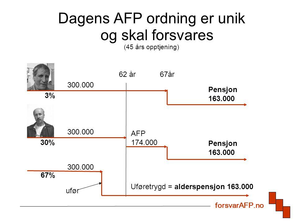 Pensjonskuttere For å være minst like god som idag, må AFP-tillegget kompensere for de nye pensjonskutterne : –Tidligpensjon med livsvarig avkorting –Alleårsregel –Levealderjustering –Indeksering forsvarAFP.no