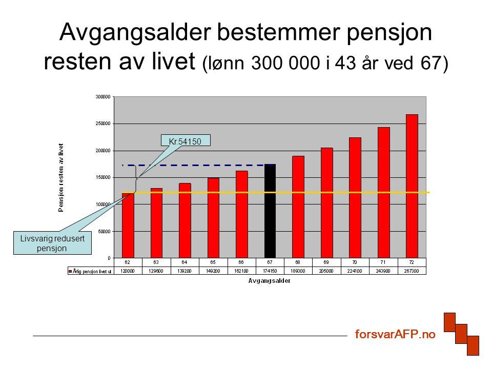 Avgangsalder bestemmer pensjon resten av livet (lønn 300 000 i 43 år ved 67) forsvarAFP.no Livsvarig redusert pensjon Kr.54150