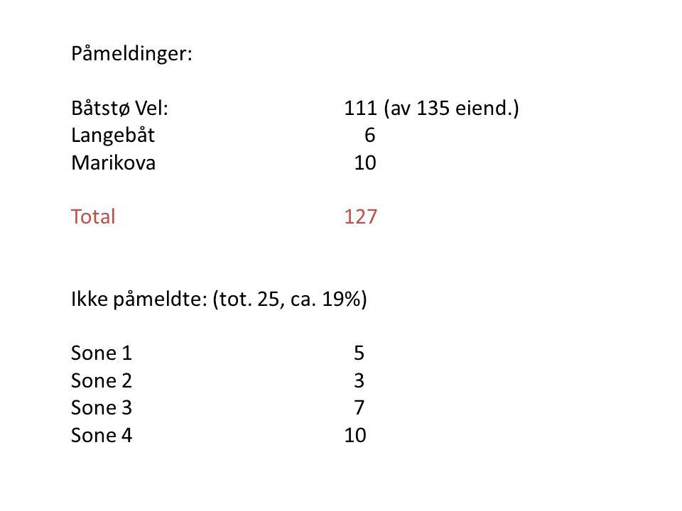 Påmeldinger: Båtstø Vel:111 (av 135 eiend.) Langebåt 6 Marikova 10 Total127 Ikke påmeldte: (tot. 25, ca. 19%) Sone 1 5 Sone 2 3 Sone 3 7 Sone 410