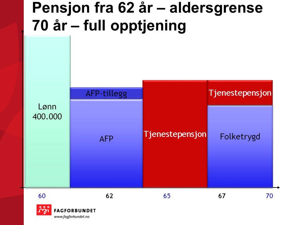 Pensjon fra 62 år – aldersgrense 70 år – full opptjening Lønn 400.000 Lønn 400.000 6062656770 Tjenestepensjon AFP-tillegg AFP Folketrygd Tjenestepensj