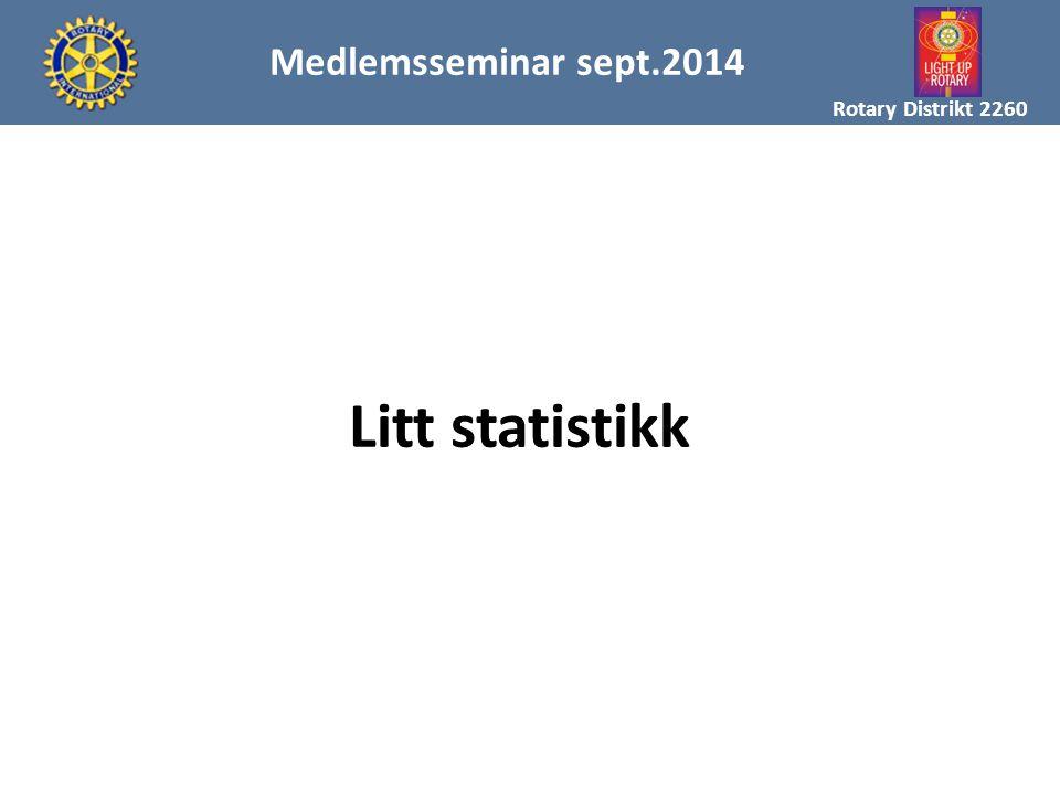 MAL FOR MEDLEMSREKRUTTERING Rotary Distrikt 2260 Medlemsseminar sept.2014 Litt statistikk