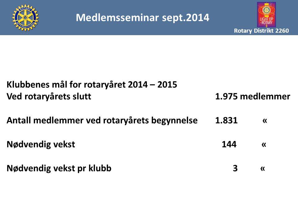 MAL FOR MEDLEMSREKRUTTERING Rotary Distrikt 2260 Medlemsseminar sept.2014 Klubbenes mål for rotaryåret 2014 – 2015 Ved rotaryårets slutt1.975 medlemme