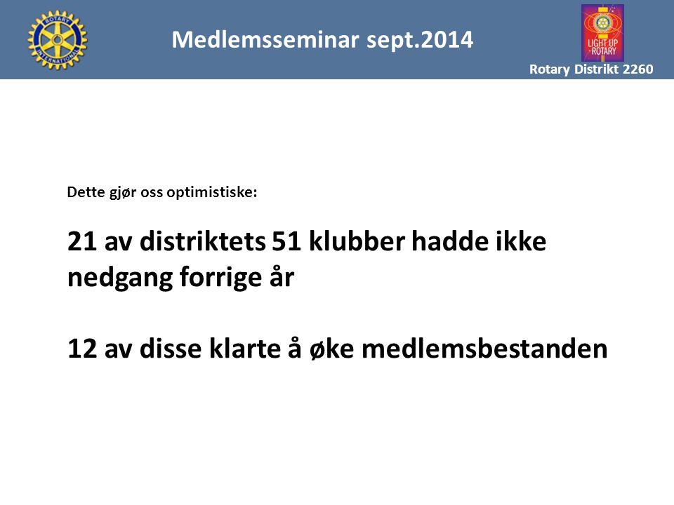 MAL FOR MEDLEMSREKRUTTERING Rotary Distrikt 2260 Medlemsseminar sept.2014 Dette gjør oss optimistiske: 21 av distriktets 51 klubber hadde ikke nedgang