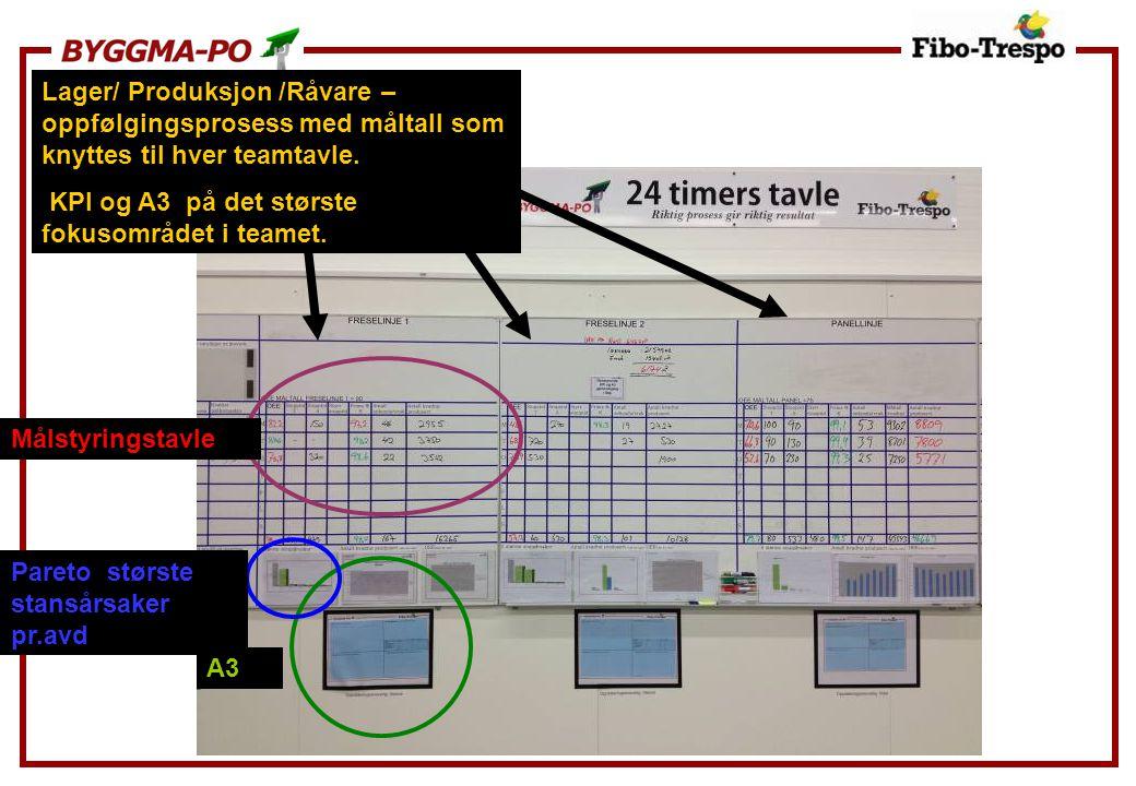Lager/ Produksjon /Råvare – oppfølgingsprosess med måltall som knyttes til hver teamtavle. KPI og A3 på det største fokusområdet i teamet. Målstyrings