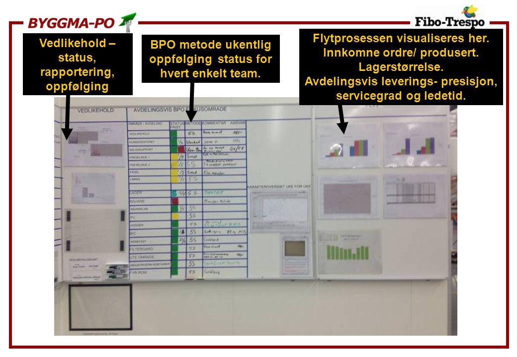 BPO metode ukentlig oppfølging status for hvert enkelt team. Vedlikehold – status, rapportering, oppfølging Flytprosessen visualiseres her. Innkomne o