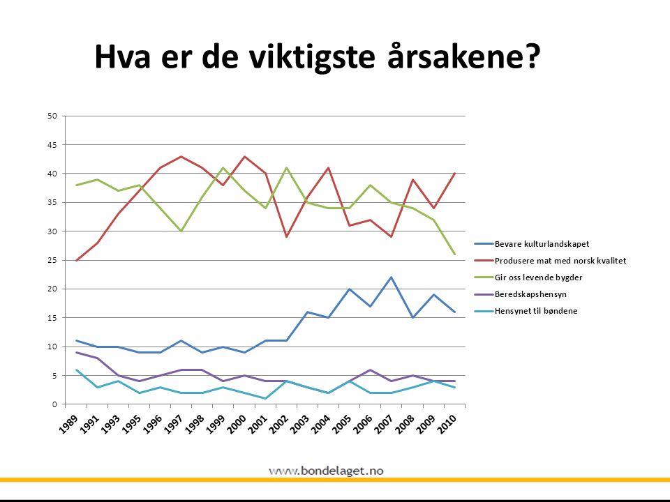 10-12 mrd. kr over statsbudsjettet hvert år