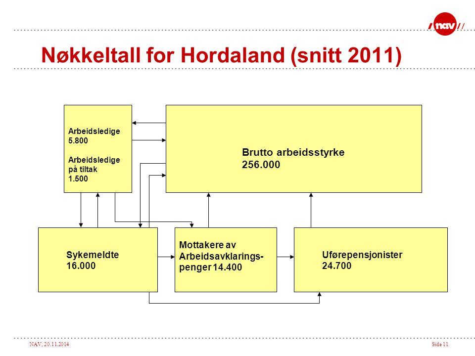NAV, 20.11.2014Side 11 Nøkkeltall for Hordaland (snitt 2011) Brutto arbeidsstyrke 256.000 Arbeidsledige 5.800 Arbeidsledige på tiltak 1.500 Sykemeldte