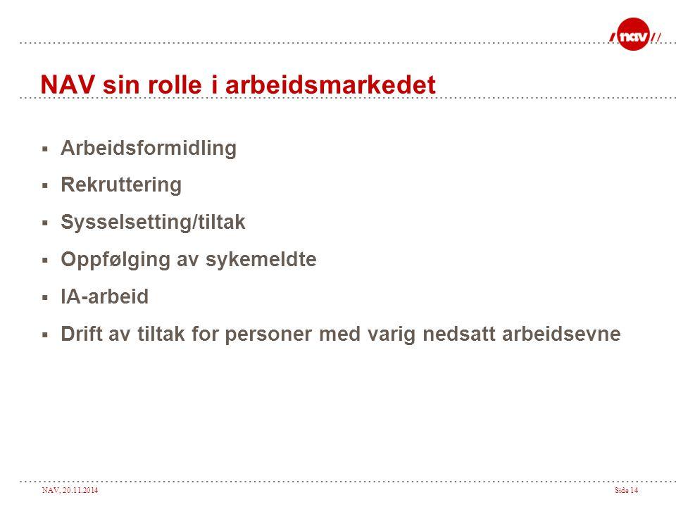 NAV, 20.11.2014Side 14 NAV sin rolle i arbeidsmarkedet  Arbeidsformidling  Rekruttering  Sysselsetting/tiltak  Oppfølging av sykemeldte  IA-arbei