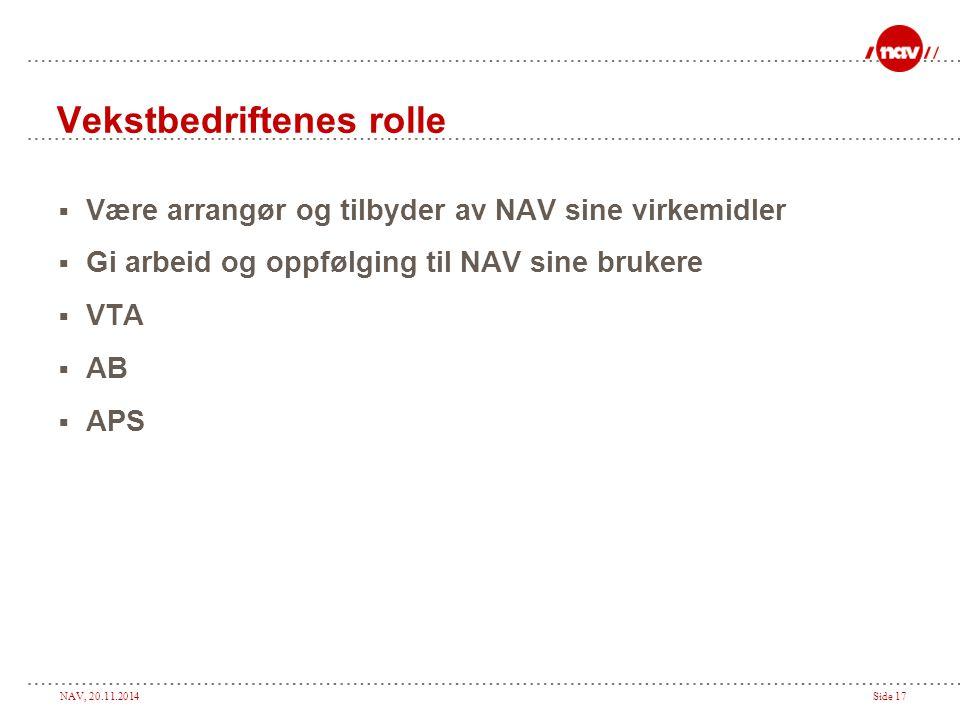 NAV, 20.11.2014Side 17 Vekstbedriftenes rolle  Være arrangør og tilbyder av NAV sine virkemidler  Gi arbeid og oppfølging til NAV sine brukere  VTA
