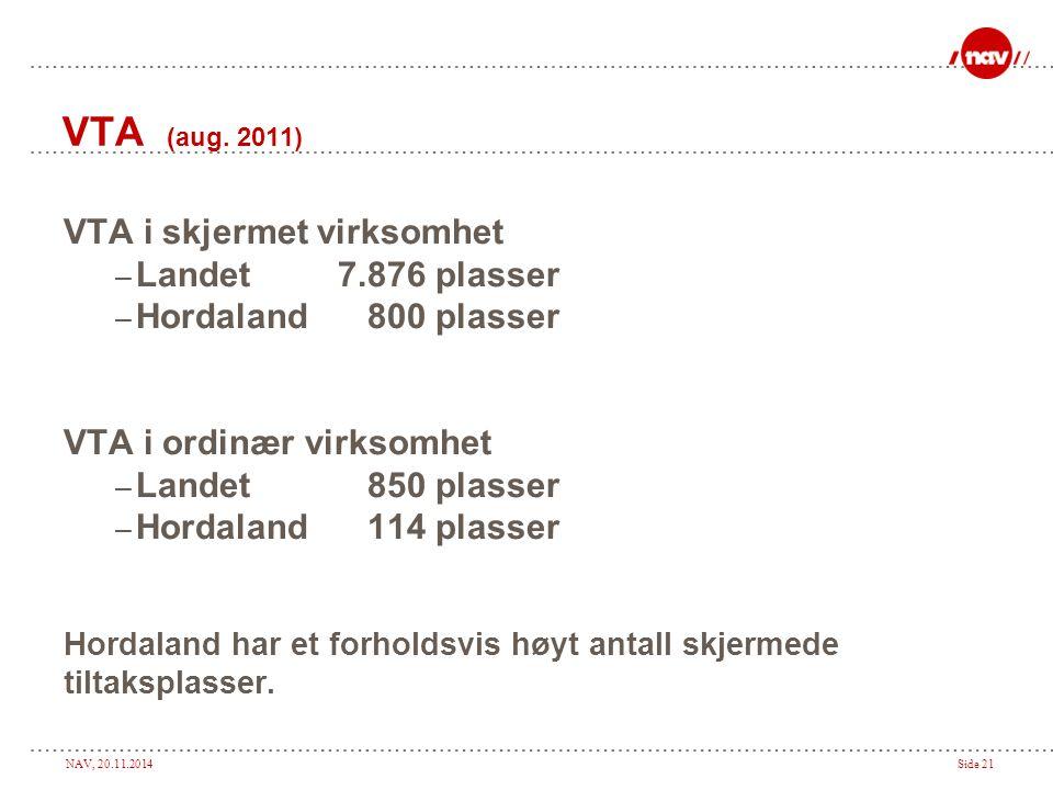 NAV, 20.11.2014Side 21 VTA (aug. 2011) VTA i skjermet virksomhet – Landet 7.876 plasser – Hordaland 800 plasser VTA i ordinær virksomhet – Landet 850