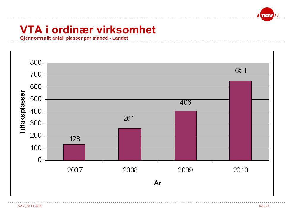 NAV, 20.11.2014Side 23 VTA i ordinær virksomhet Gjennomsnitt antall plasser per måned - Landet
