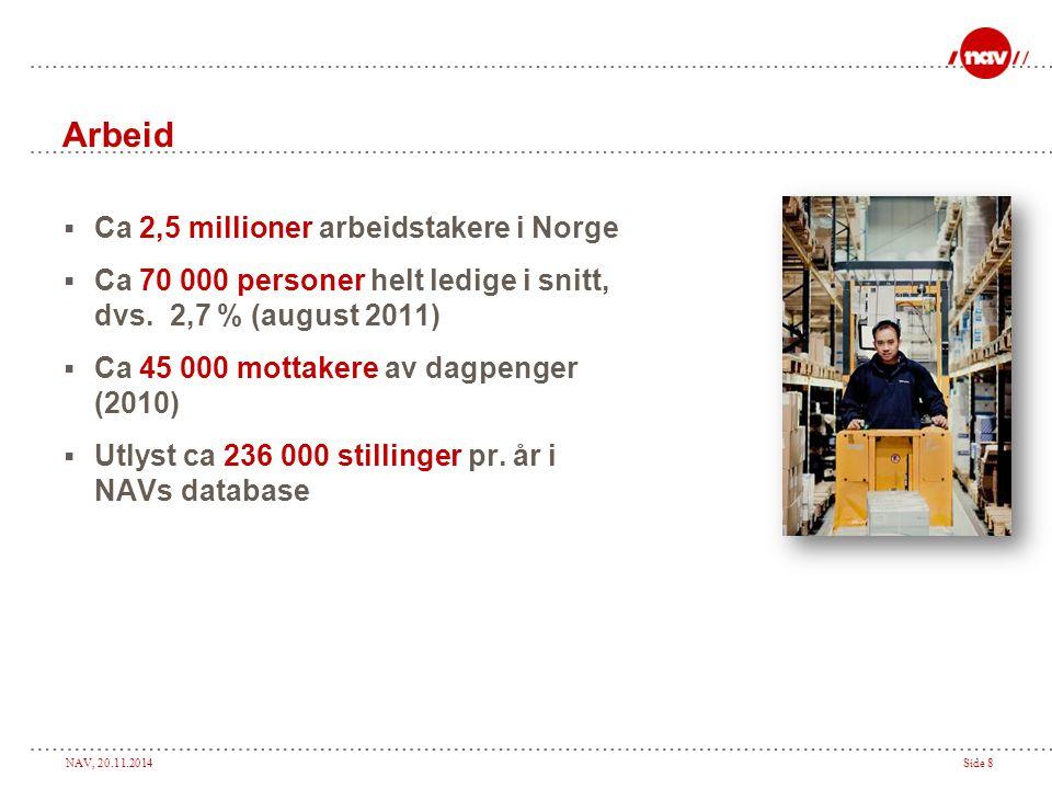 NAV, 20.11.2014Side 8 Arbeid  Ca 2,5 millioner arbeidstakere i Norge  Ca 70 000 personer helt ledige i snitt, dvs. 2,7 % (august 2011)  Ca 45 000 m