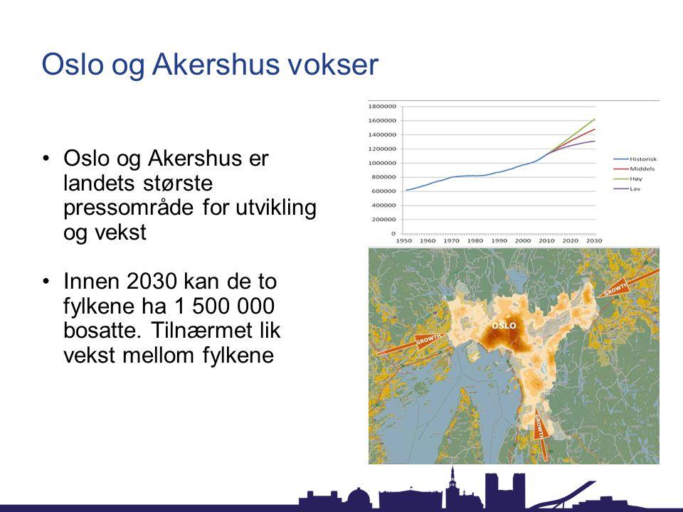 Oslo og Akershus vokser Oslo og Akershus er landets største pressområde for utvikling og vekst Innen 2030 kan de to fylkene ha 1 500 000 bosatte. Tiln