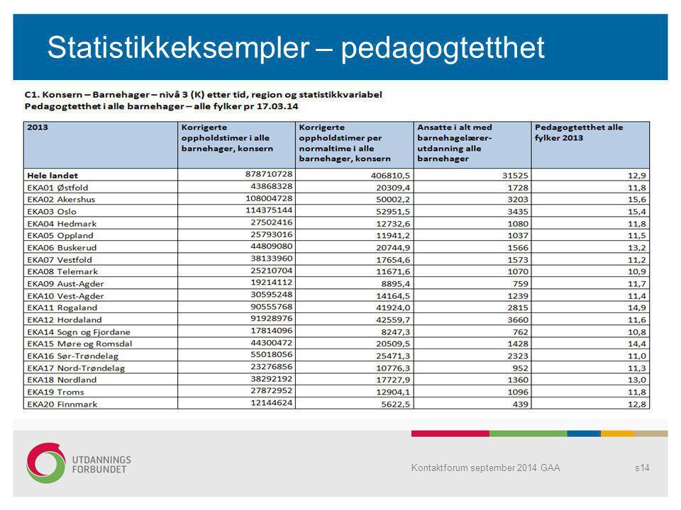 Statistikkeksempler – pedagogtetthet Kontaktforum september 2014 GAAs14