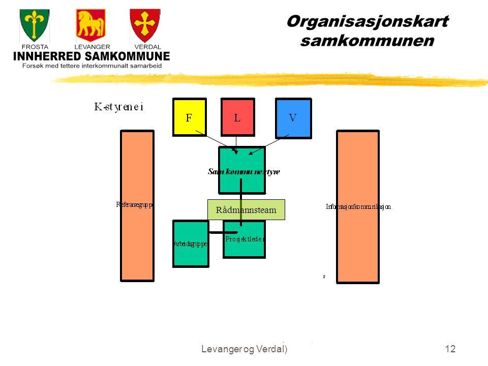 Innherred samkommune (Frosta, Levanger og Verdal)12 Organisasjonskart samkommunen Rådmannsteam