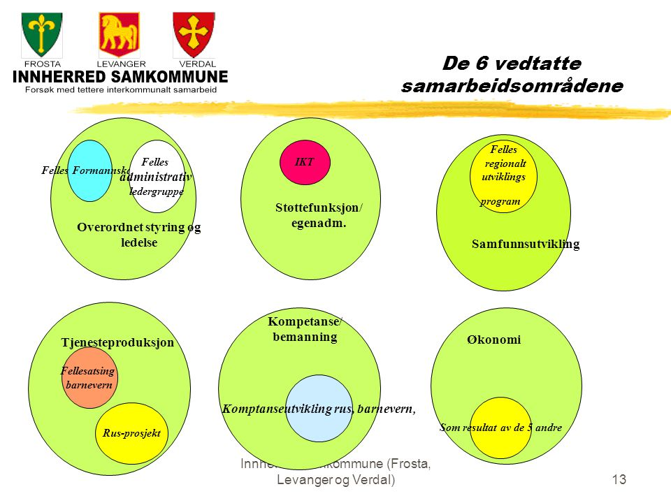 Innherred samkommune (Frosta, Levanger og Verdal)13 De 6 vedtatte samarbeidsområdene Støttefunksjon/ egenadm.