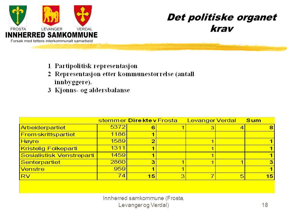 Innherred samkommune (Frosta, Levanger og Verdal)18 Det politiske organet krav