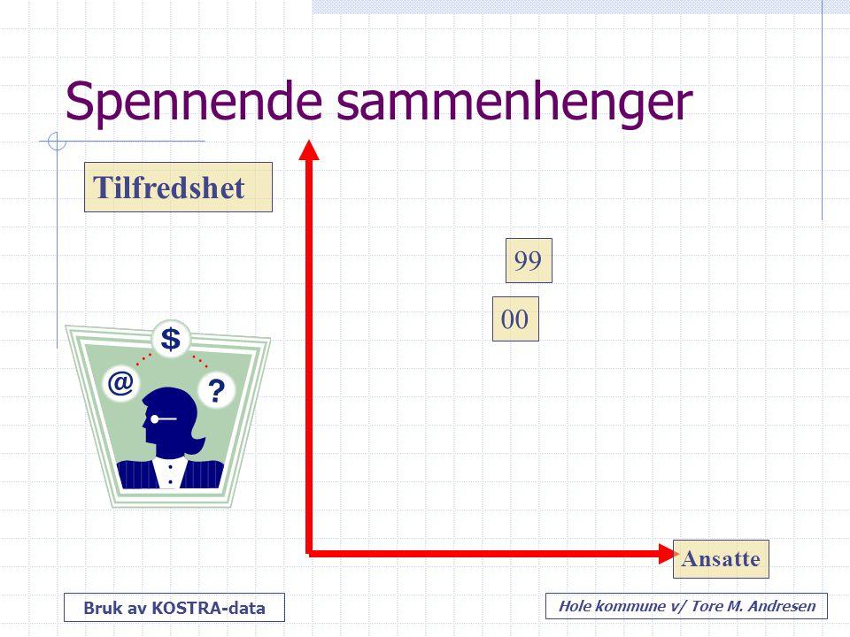 Bruk av KOSTRA-data Hole kommune v/ Tore M. Andresen 99 00 Ansatte Tilfredshet Spennende sammenhenger