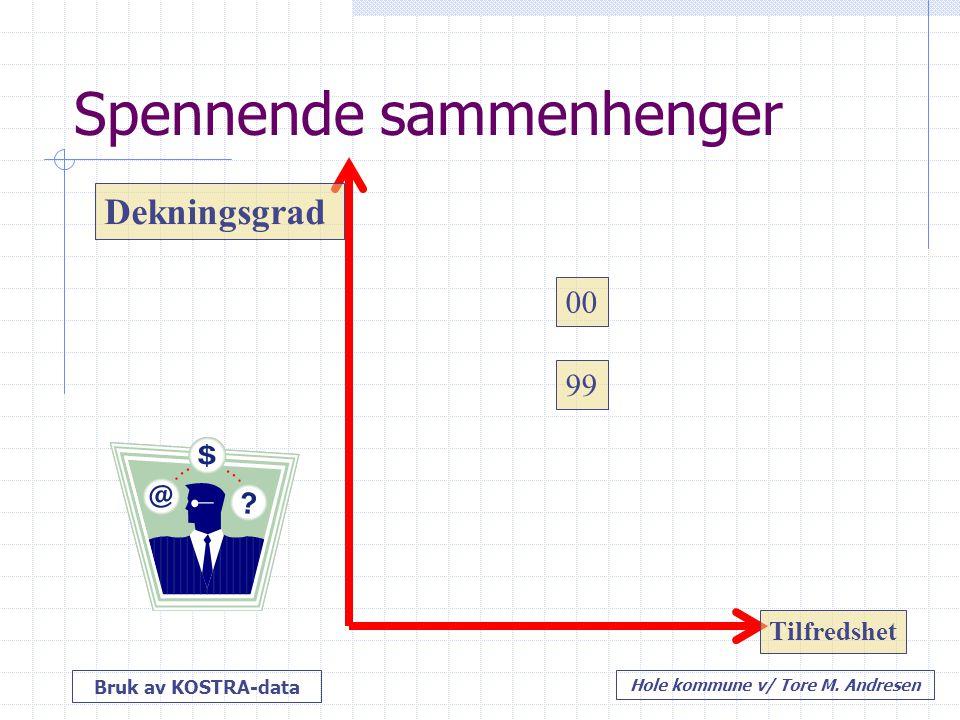 Bruk av KOSTRA-data Hole kommune v/ Tore M. Andresen 99 00 Tilfredshet Dekningsgrad Spennende sammenhenger