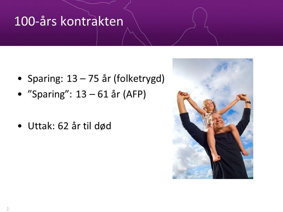 100-års kontrakten Sparing: 13 – 75 år (folketrygd) Sparing : 13 – 61 år (AFP) Uttak: 62 år til død 2