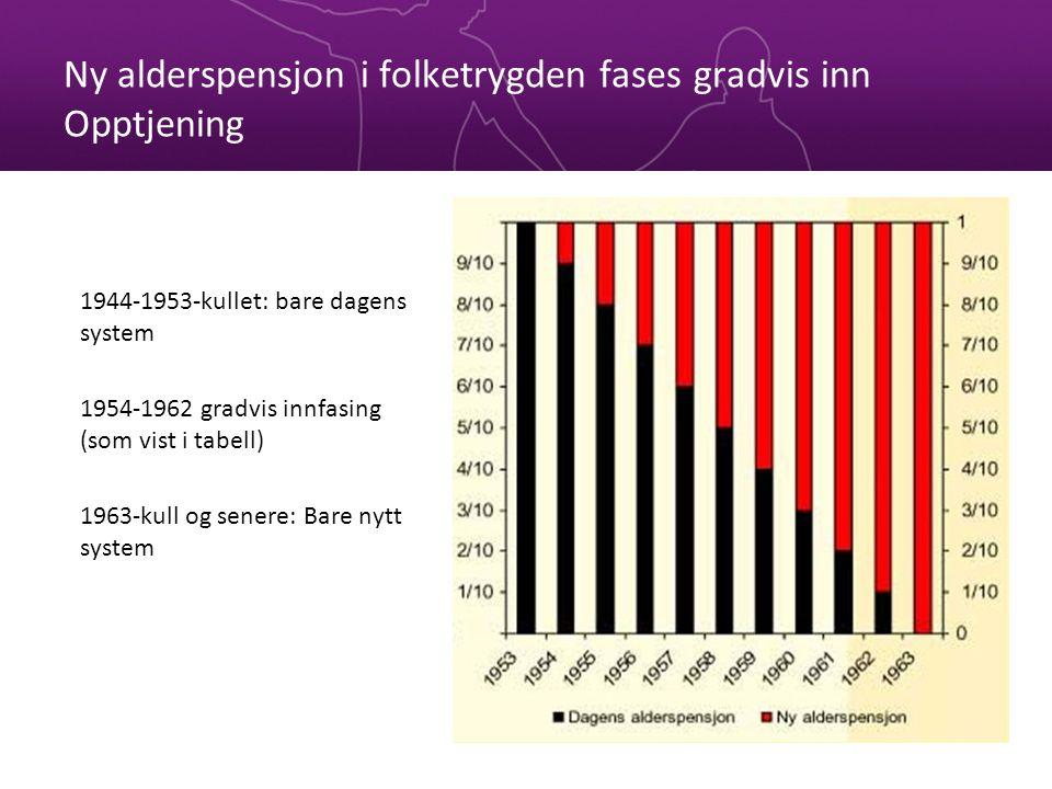Ny alderspensjon i folketrygden fases gradvis inn Opptjening 1944-1953-kullet: bare dagens system 1954-1962 gradvis innfasing (som vist i tabell) 1963-kull og senere: Bare nytt system