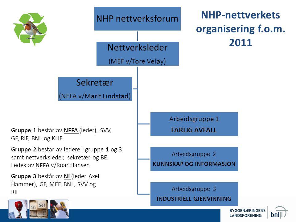 NHP nettverksforum Nettverksleder (MEF v/Tore Veløy) Arbeidsgruppe 1 FARLIG AVFALL Arbeidsgruppe 2 KUNNSKAP OG INFORMASJON Arbeidsgruppe 3 INDUSTRIELL GJENVINNING Sekretær (NFFA v/Marit Lindstad) Gruppe 1 består av NFFA (leder), SVV, GF, RIF, BNL og KLIF Gruppe 2 består av ledere i gruppe 1 og 3 samt nettverksleder, sekretær og BE.