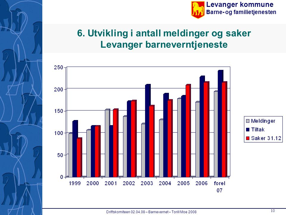 Levanger kommune Barne- og familietjenesten Driftskomiteen 02.04.08 – Barnevernet – Torill Moe 2008 10 6. Utvikling i antall meldinger og saker Levang