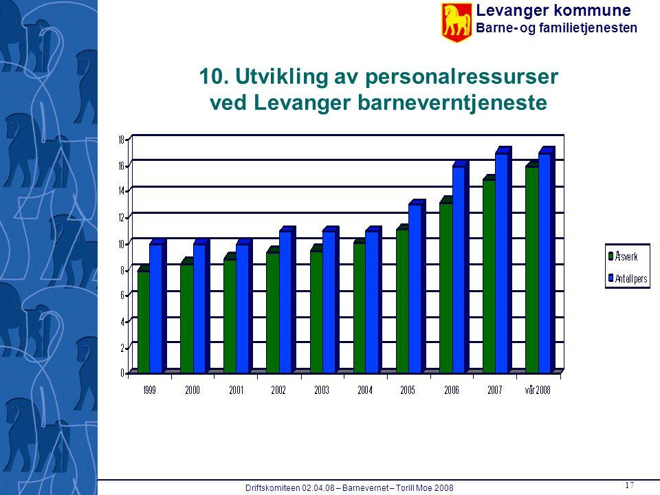 Levanger kommune Barne- og familietjenesten Driftskomiteen 02.04.08 – Barnevernet – Torill Moe 2008 17 10. Utvikling av personalressurser ved Levanger