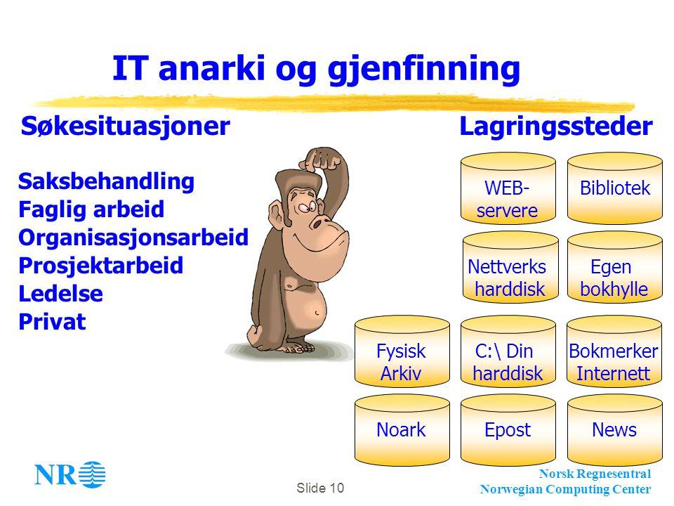 Norsk Regnesentral Norwegian Computing Center Slide 10 IT anarki og gjenfinning NoarkEpostC:\ Din harddisk Nettverks harddisk WEB- servere Saksbehandl