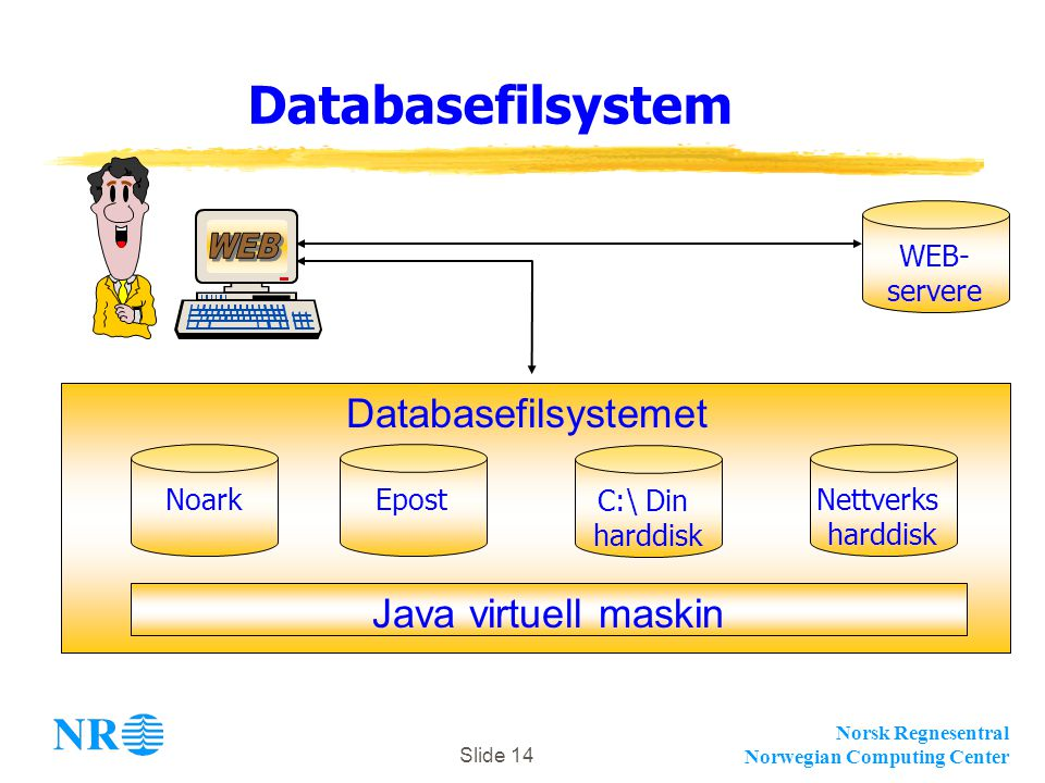 Norsk Regnesentral Norwegian Computing Center Slide 14 Databasefilsystem NoarkEpost C:\ Din harddisk Nettverks harddisk WEB- servere Databasefilsystemet Java virtuell maskin
