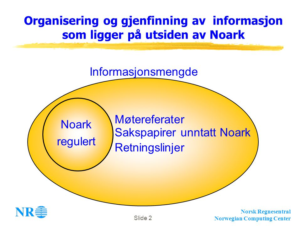 Norsk Regnesentral Norwegian Computing Center Slide 2 Organisering og gjenfinning av informasjon som ligger på utsiden av Noark Informasjonsmengde Noark regulert Møtereferater Sakspapirer unntatt Noark Retningslinjer