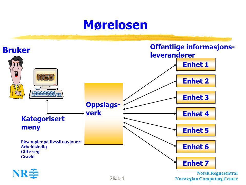 Norsk Regnesentral Norwegian Computing Center Slide 4 Mørelosen Oppslags- verk Enhet 2 Enhet 3 Enhet 4 Enhet 5 Enhet 6 Enhet 7 Enhet 1 Offentlige informasjons- leverandører Kategorisert meny Eksempler på livssituasjoner: Arbeidsledig Gifte seg Gravid Bruker