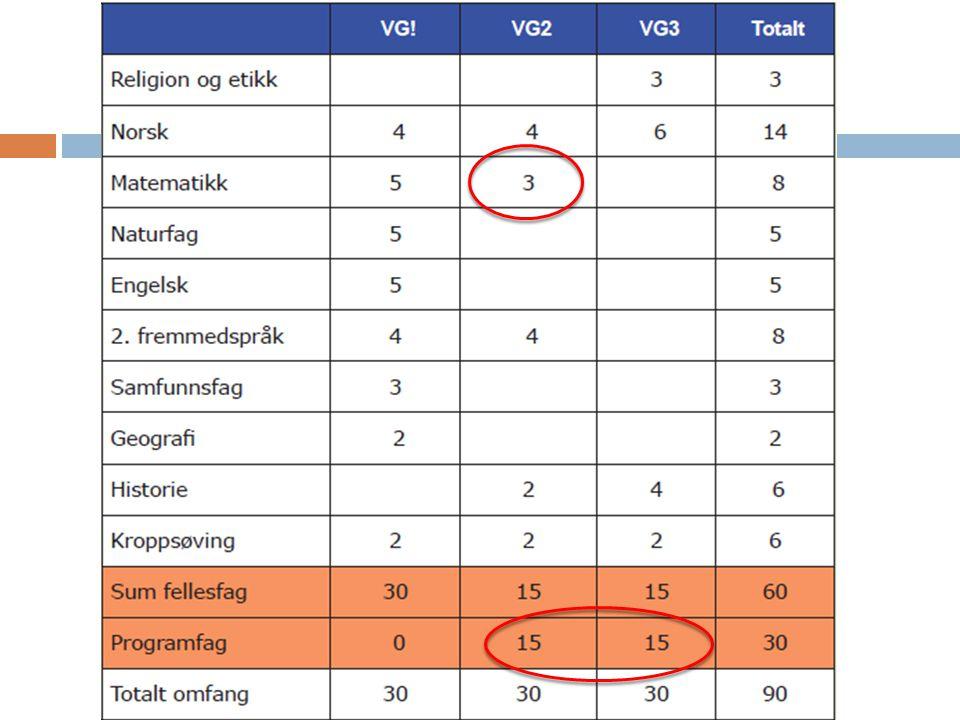 Tilleggspoeng realfag/språkfag Vg3 EkstrapoengTilbud på Ullern 0,5 poeng for realfag (5 t) Matematikk S2 Kjemi 2 Biologi 2 1 poeng for realfag (5t)Matematikk R2 Fysikk 2 0,5 poeng for alle språkfag nivå I og II (5t) (NB.