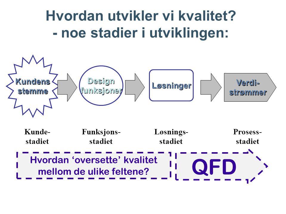 Hvordan utvikler vi kvalitet? - noe stadier i utviklingen: Kundens stemme Kunde- stadiet Design funksjoner Funksjons- stadiet Løsninger Løsnings- stad