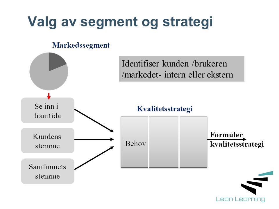Valg av segment og strategi Markedssegment Se inn i framtida Kundens stemme Samfunnets stemme Behov Kvalitetsstrategi Formuler kvalitetsstrategi Ident