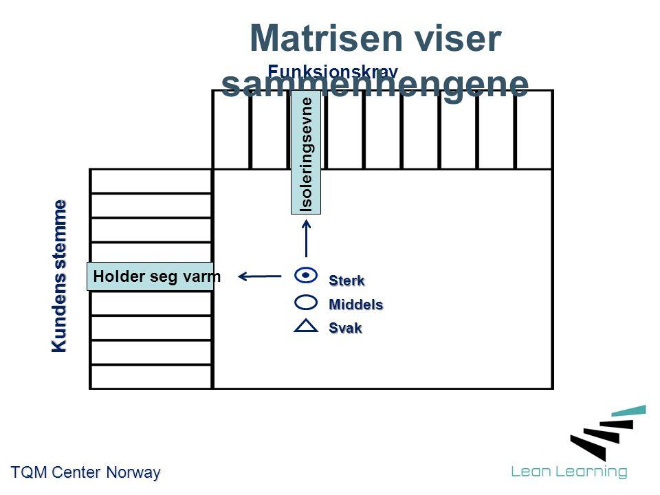 Funksjonskrav Kundens stemme Sterk Middels Svak TQM Center Norway TQM Center Norway Matrisen viser sammenhengene Holder seg varm Isoleringsevne
