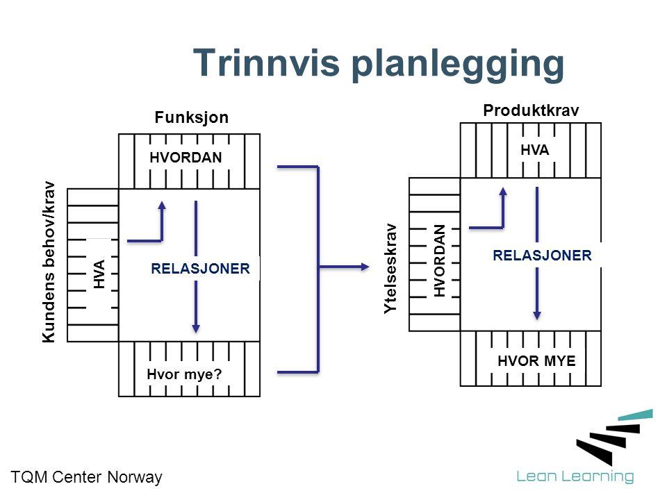 Produktkrav TQM Center Norway Trinnvis planlegging HVORDAN HVA Hvor mye? RELASJONER HVA HVORDAN HVOR MYE RELASJONER Funksjon Ytelseskrav Kundens behov
