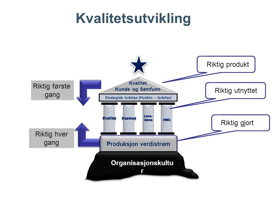 Kvalitetsutvikling Kvalitet Kunde og Samfunn Strategisk ledelse (Hoshin – ledelse) KvalitetKvalitetLeve-ranseLeve-ranseHMSHMS KostnadKostnad Produksjo