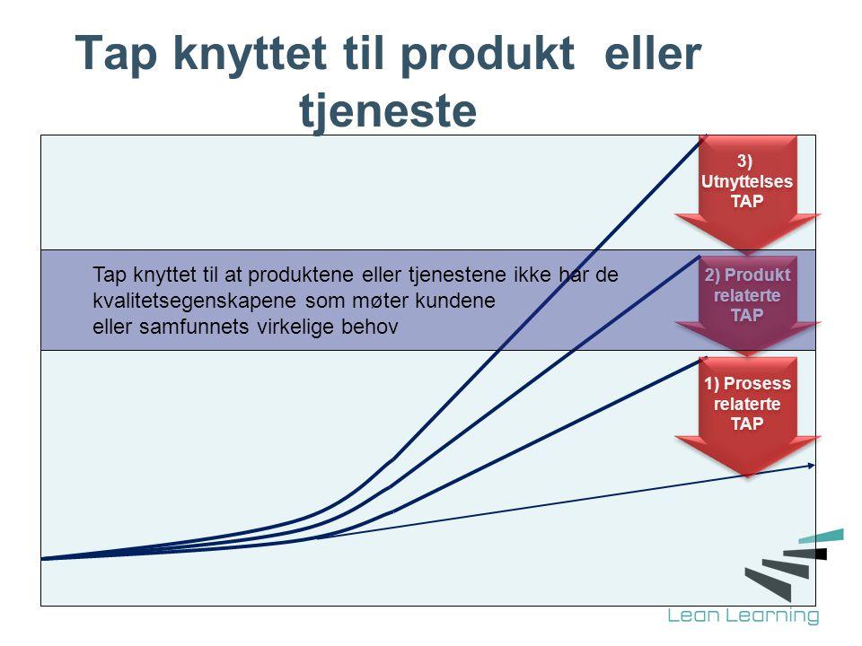 Tap knyttet til produkt eller tjeneste 1) Prosess relaterte TAP 1) Prosess relaterte TAP 2) Produkt relaterte TAP 2) Produkt relaterte TAP 3) Utnyttel