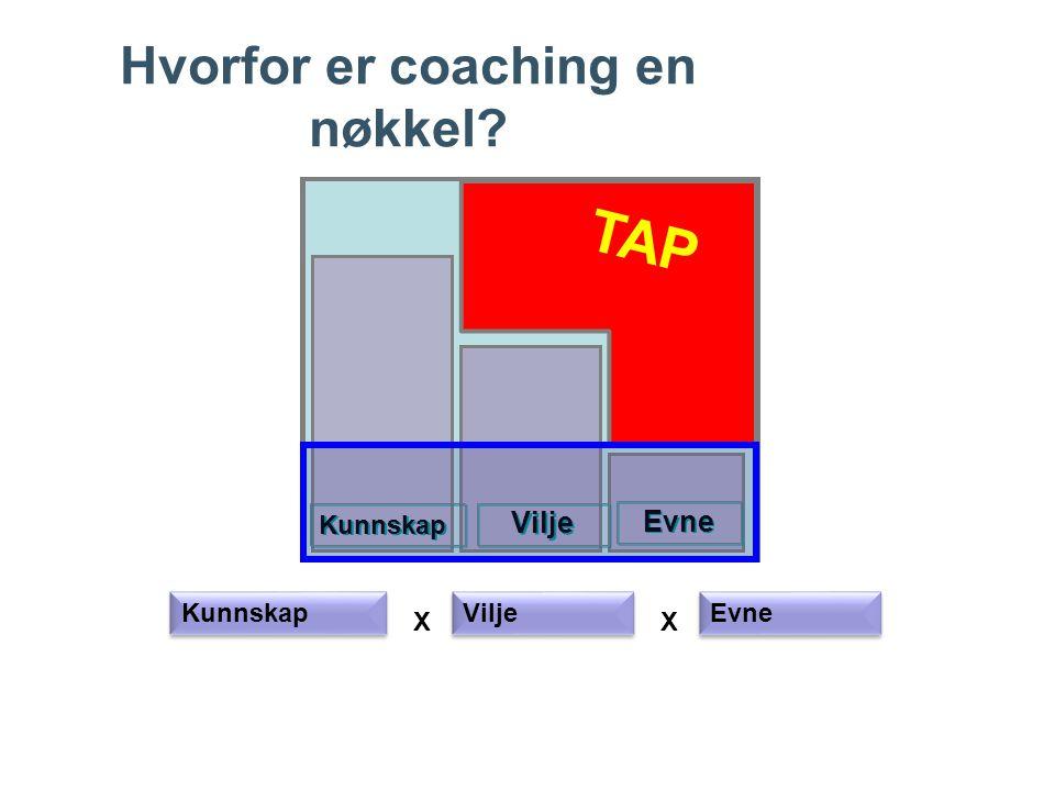 Hvorfor er coaching en nøkkel? Evne Vilje Kunnskap X Vilje Evne X TAP