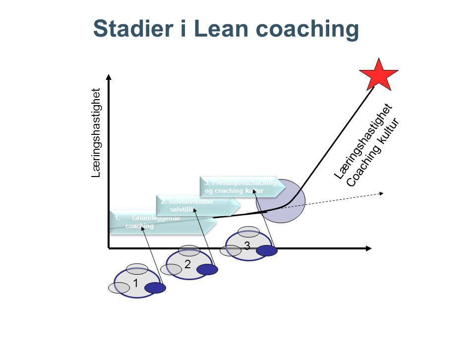 Stadier i Lean coaching 1.Grunnleggende coaching 1.Grunnleggende coaching 2. Selvbevissthet selvtillit 3. Prestasjonscoaching og coaching kultur 3. Pr
