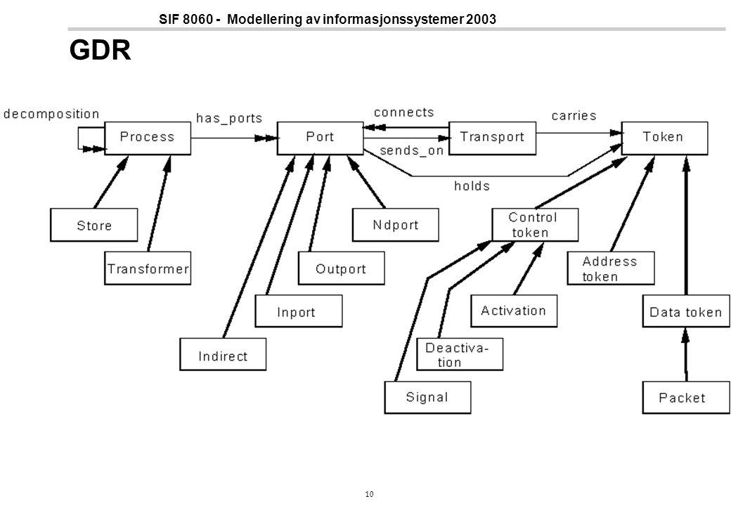 10 SIF 8060 - Modellering av informasjonssystemer 2003 GDR