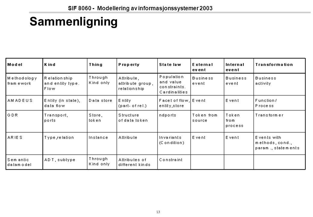 13 SIF 8060 - Modellering av informasjonssystemer 2003 Sammenligning