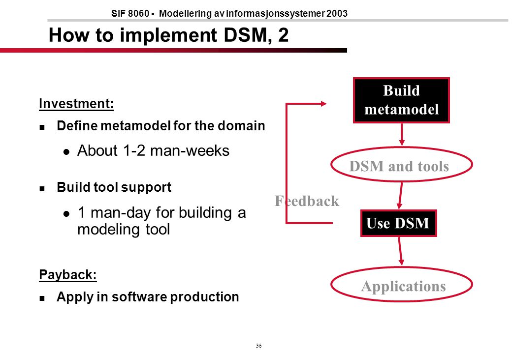 36 SIF 8060 - Modellering av informasjonssystemer 2003 How to implement DSM, 2 Investment: Define metamodel for the domain About 1-2 man-weeks Build tool support 1 man-day for building a modeling tool Payback: Apply in software production Build metamodel Use DSM DSM and tools Applications Feedback
