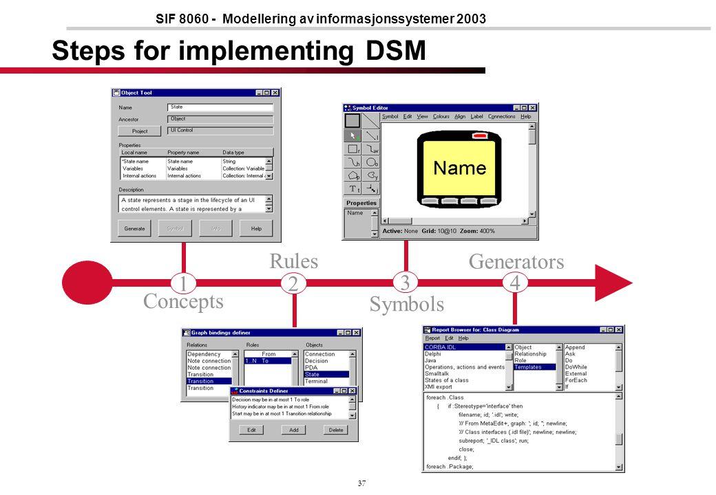 37 SIF 8060 - Modellering av informasjonssystemer 2003 Concepts Symbols Generators Rules 12 3 4 Steps for implementing DSM