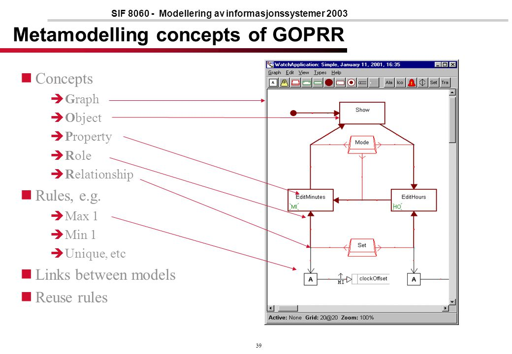39 SIF 8060 - Modellering av informasjonssystemer 2003 Metamodelling concepts of GOPRR Concepts  Graph  Object  Property  Role  Relationship Rule