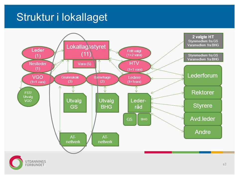 Struktur i lokallaget s3 Lokallagsstyret (11) Leder (1) Nestleder (1) VGO (1+1 vara) Grunnskole (3) Barnehage (2) Ledere (1+1vara) HTV (1+1 vara) Frit