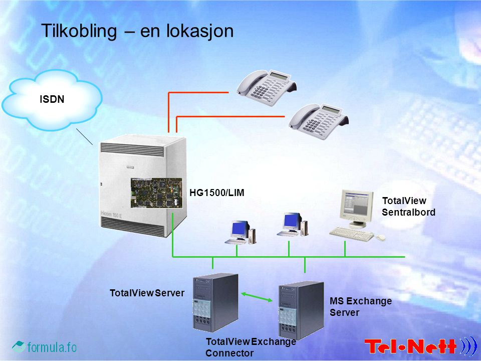 Tilkobling – en lokasjon ISDN HG1500/LIM TotalView Server TotalView Sentralbord MS Exchange Server TotalView Exchange Connector