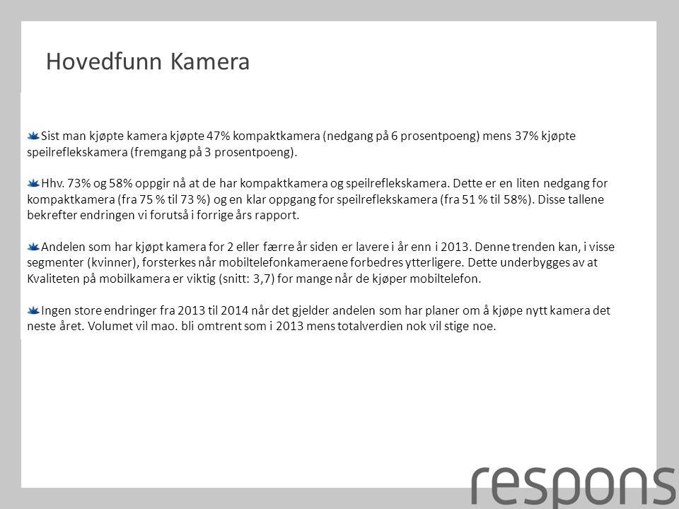 Hovedfunn Kamera Sist man kjøpte kamera kjøpte 47% kompaktkamera (nedgang på 6 prosentpoeng) mens 37% kjøpte speilreflekskamera (fremgang på 3 prosentpoeng).